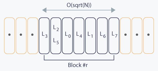 Mo's algorithm | HackerEarth