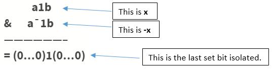 Binary Indexed Tree or Fenwick Tree | HackerEarth
