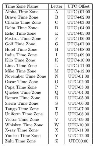 time clock conversion chart