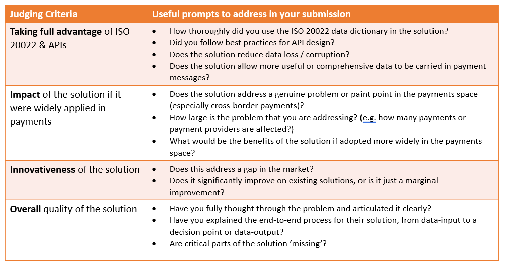Judging Criteria: (1) Taking full advantage of ISO 20022 & APIs. (2) Impact of the solution if it were widely applied in payments. (3) Innovativeness of the solution. (4) Overall quality of the solution