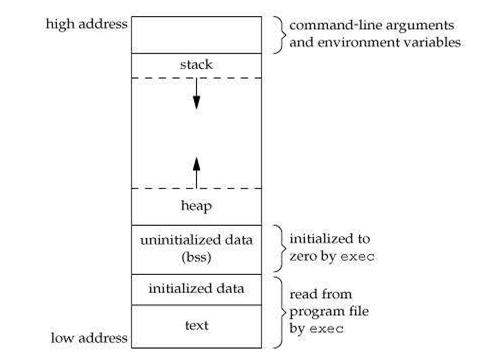 Memory Layout of C Program | HackerEarth