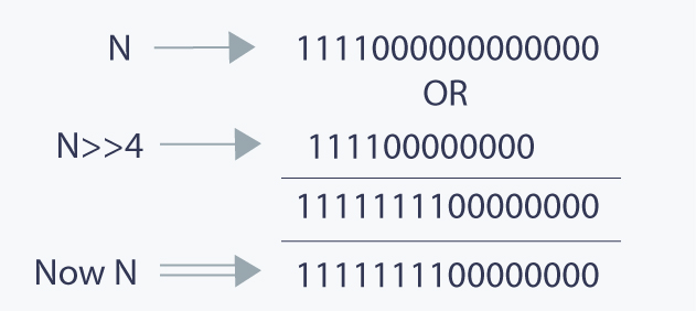 number of bits in a number