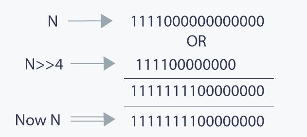 Basics of Bit Manipulation Tutorials & Notes | Basic Programming