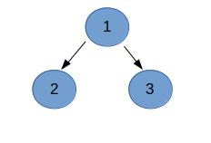 Minimize the value | Depth First Search & Algorithms