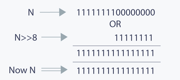 Basics of Bit Manipulation Tutorials & Notes   Basic Programming