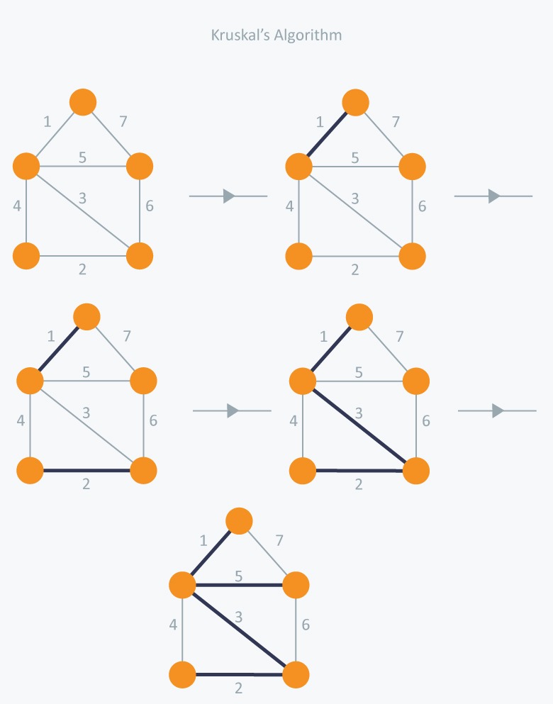 Minimum Spanning Tree Tutorials & Notes | Algorithms