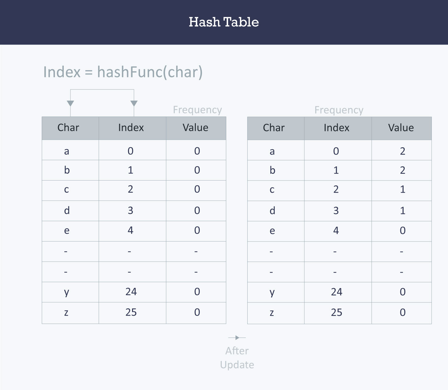 Basics of Hash Tables Tutorials & Notes | Data Structures