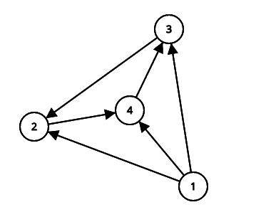Graph before change
