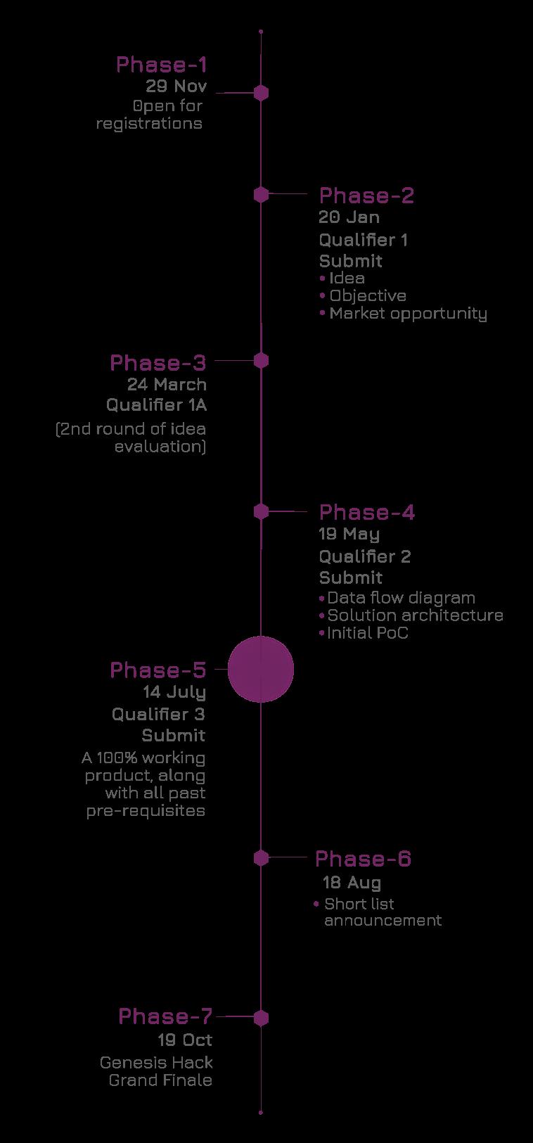 Hackathon Timeline