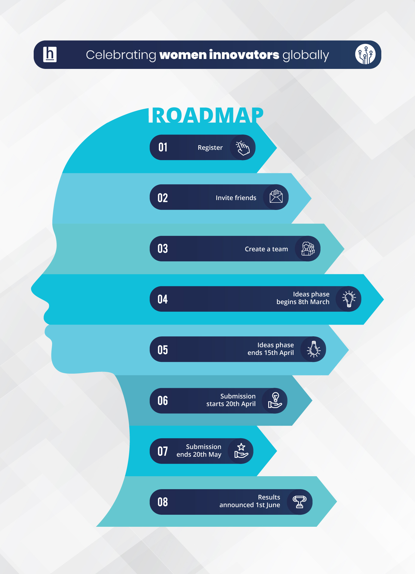 Timelines and Roadmap of the International Women's Hackathon 2019