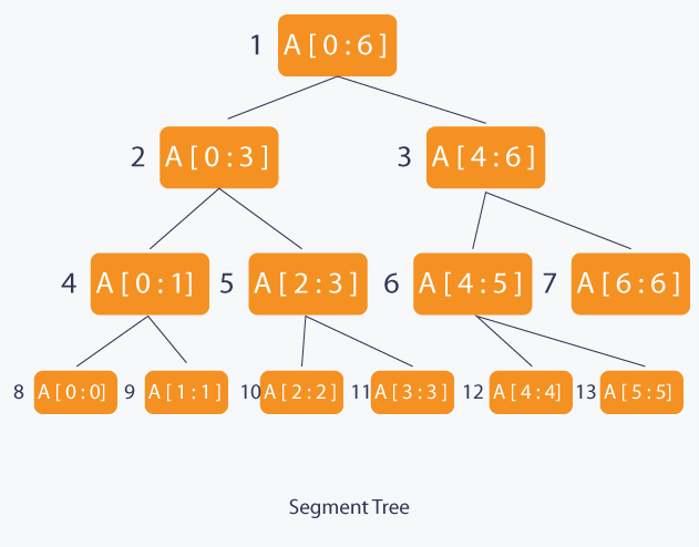 Segment Tree and Lazy Propagation | HackerEarth