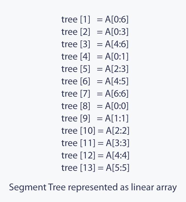 Segment Trees Tutorials & Notes | Data Structures | HackerEarth