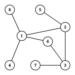 Sum of shortest paths | Depth First Search & Algorithms