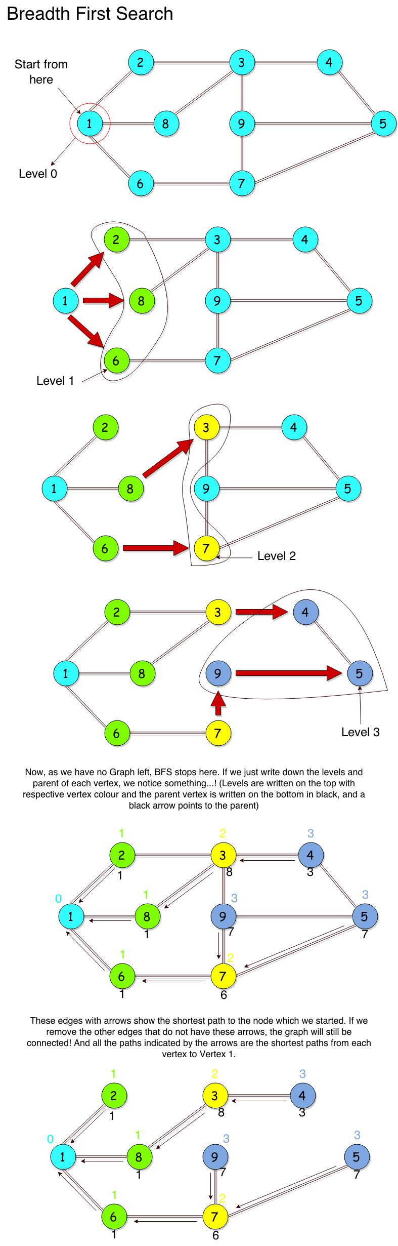 Graph Theory - Breadth First Search | HackerEarth