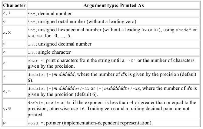 Know our printf() : Variable Number of Arguments to a