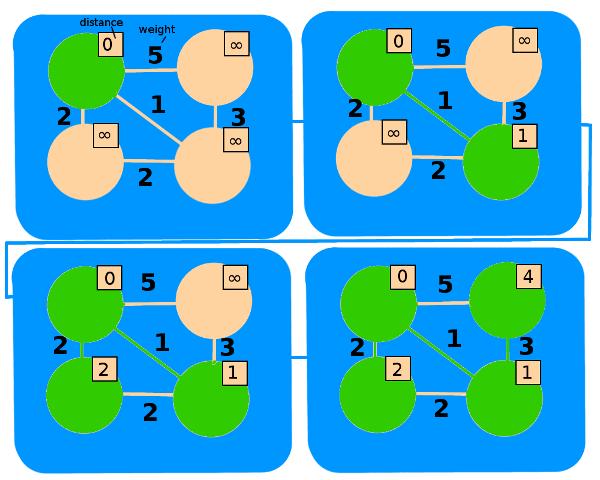 Dijkstra's Algorithm in Brief   HackerEarth