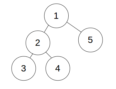 Monk and Tree Counting | Binary/ N-ary Trees & Data