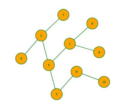 Longest Special Path | Depth First Search & Algorithms