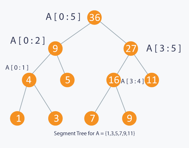 Segment Trees Tutorials & Notes | Data Structures | HackerEarth