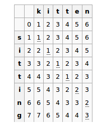 Edit Distance Table for 'sitting' and 'kitten'