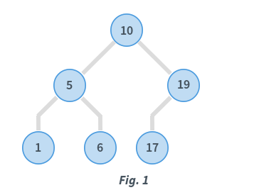 Binary Search Tree Tutorials & Notes | Data Structures